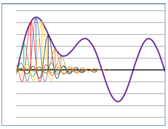 rekonstruktion-sinc-puls