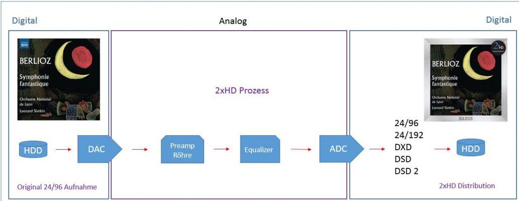 2xhd-process