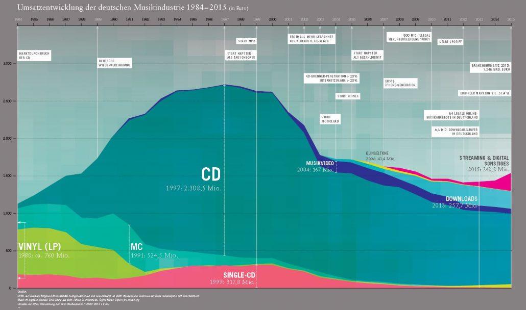 ifpi-chart