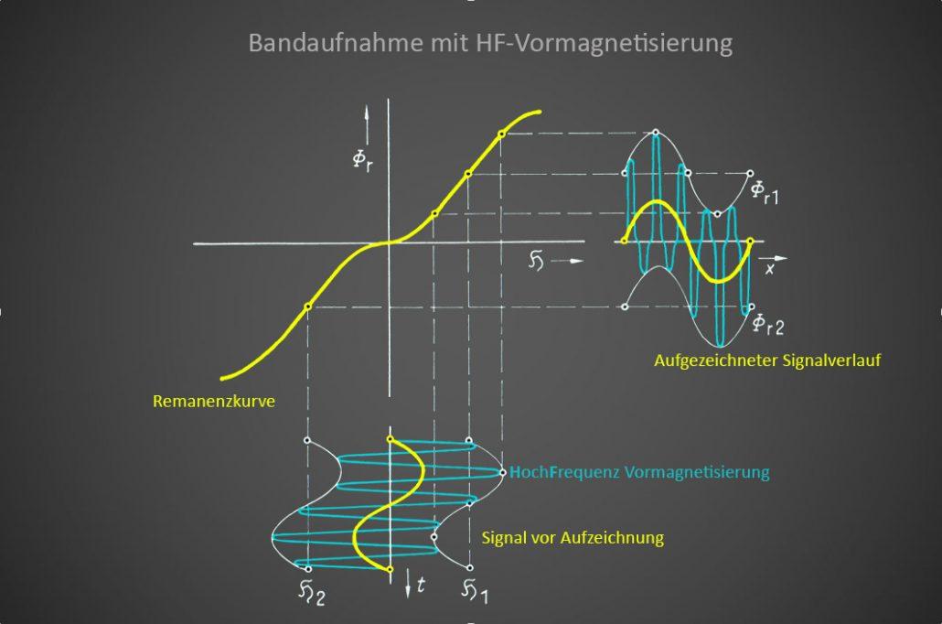 grafik-band-mit-hf