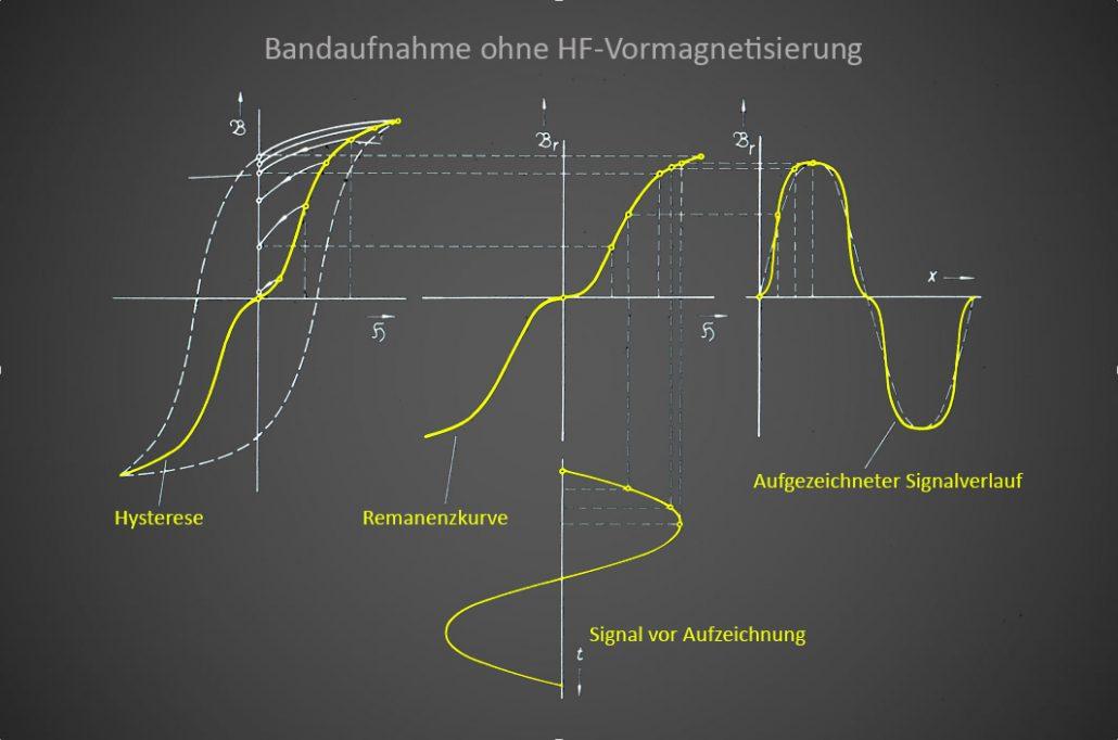 grafik-band-ohne-hf